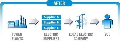 2 Benefits Of Energy Deregulation