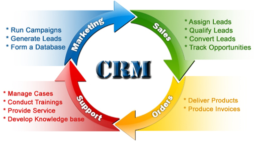 Finding The Best CRM Software For Mac