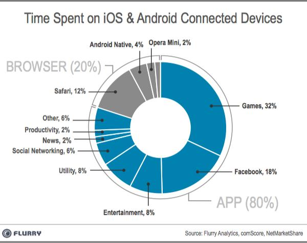 time spent on android and ios