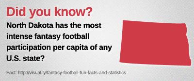North-Dakota-has-the-most-intense-fantasy-football-participation