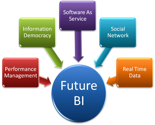 The Benefits About Of Bi And Dashboards For Your Business