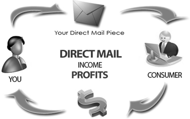 Direct Mail Marketing Companies- Why Hire One and How?