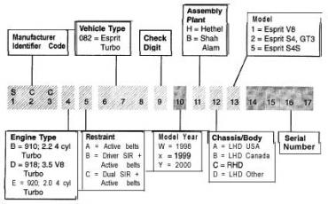 VIN Decoder: Decoding VIN Code Is Now Easy