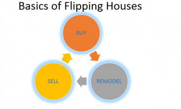 How To Make The Most Of Flipping Houses
