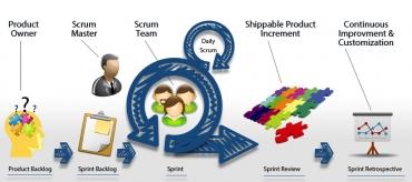 3 Main Roles Of A Scrum Master In A Scrum Team