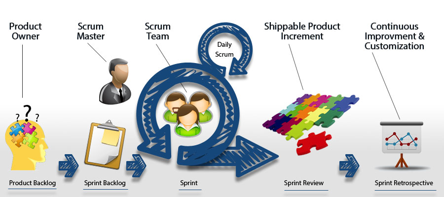 3 Main Roles Of A Scrum Master In A Scrum Team