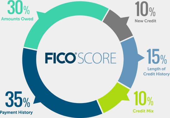 How Your Fico Scores Will Impact Your Loan Requests?